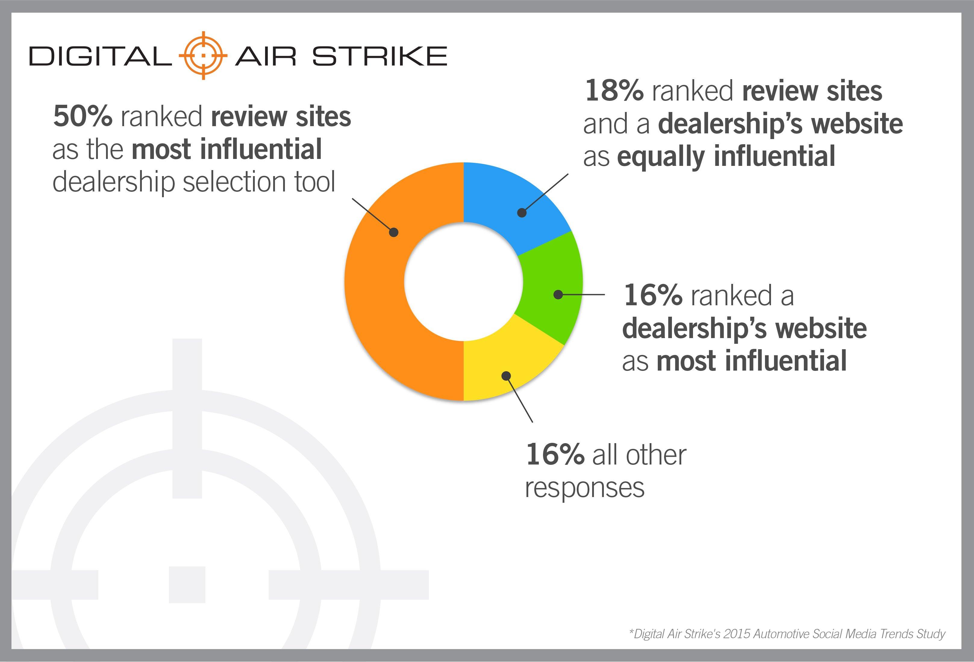 2015 Automotive Social Media Trends Study Digital Air Strike